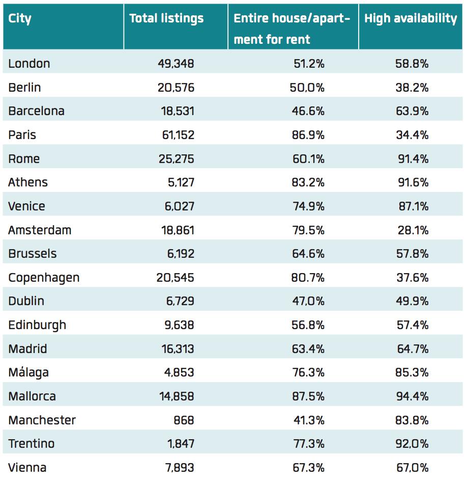 """Le principali città/località europee per annunci, quota di intere case/appartamenti in affitto, incidenza di annunci con """"alta disponibilità"""", cioè disponibili per tre mesi o più - fonte InsideAirBnB, aprile 2018"""