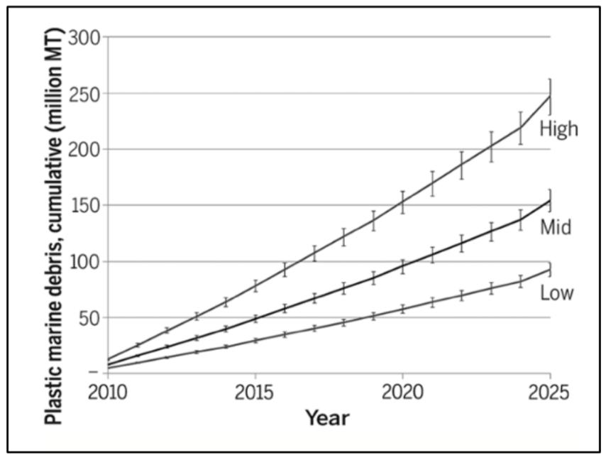 Stima della massa di rifiuti di plastica mal gestiti (in milioni di tonnellate) immessi negli oceani dalle popolazioni costiere - (Jambeck et al., 2015)