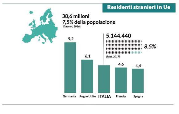 In Italia non c'è un'invasione di migranti: numeri stabili dal 2013