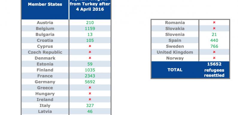 La Turchia non è un Paese sicuro. Migranti a parte. La schizofrenia europea
