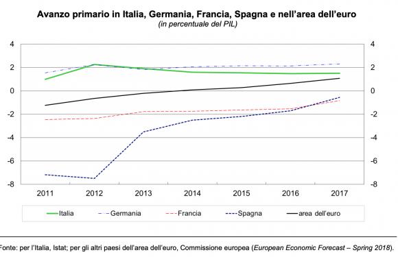 Tenuta dei conti pubblici: le carte che ha in mano l'Italia (da non bruciare)