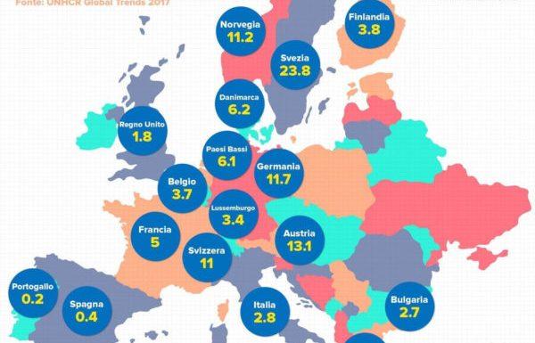 I rifugiati in Italia e nel resto d'Europa