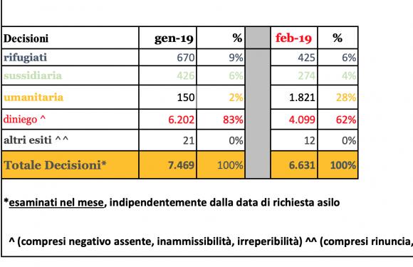 """Il diritto di essere accolti, nonostante il """"decreto Salvini"""""""
