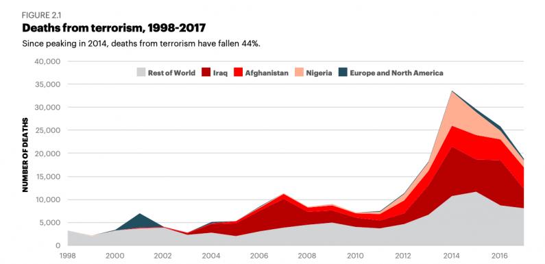 Terrorismo: cala il numero delle vittime, ma resta una minaccia globale