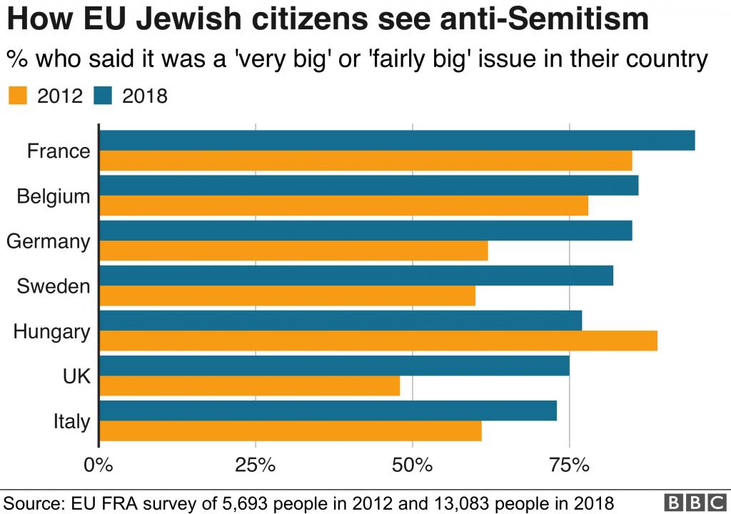 unione europea, antisemitismo, insicurezza, odio