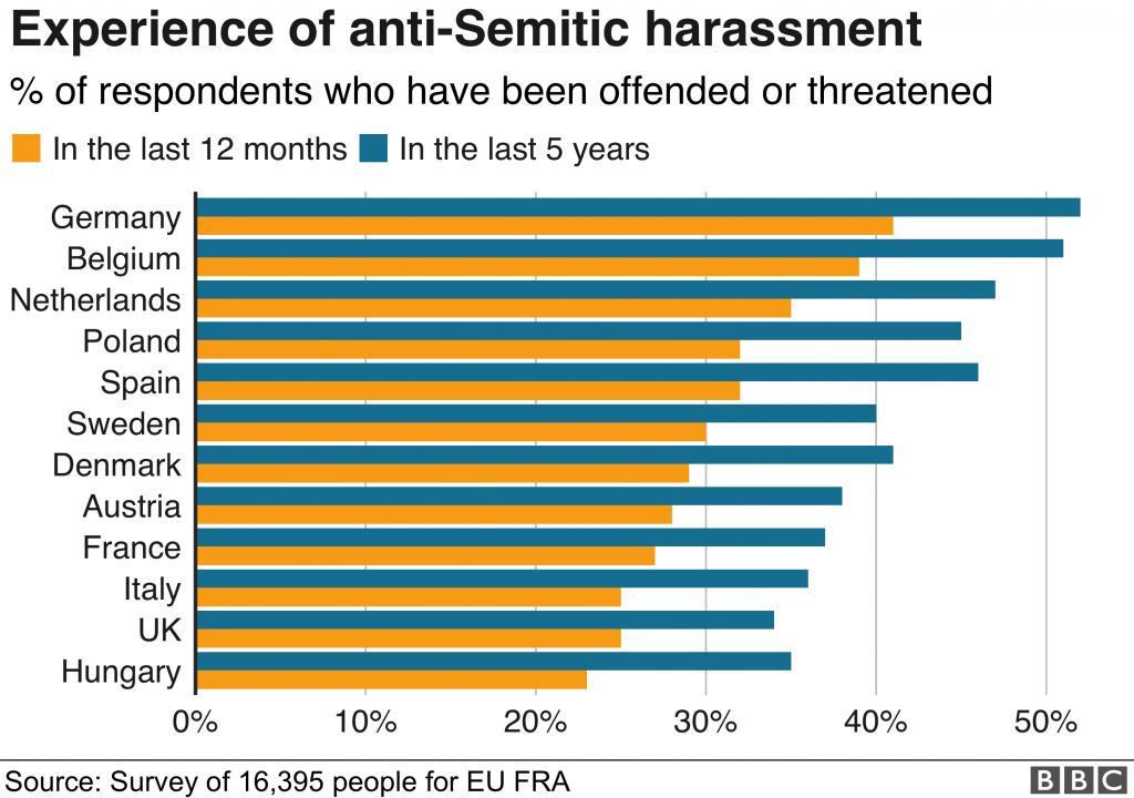 antisemitismo, europa, odio, nazismo
