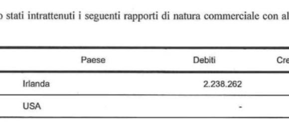 Google e le tasse: i ricavi italiani del colosso continuano ad atterrare in Irlanda