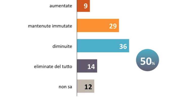 Spese militari, metà degli italiani vorrebbe ridurle o eliminarle