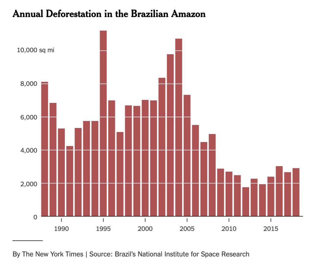 deforestazione, brasile, bolsonaro, incendi, amazzonia