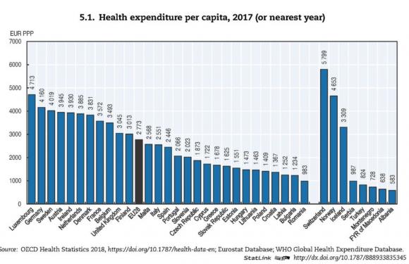 Sanità perduta, per scelta: in 10 anni tagliati 37 miliardi di euro