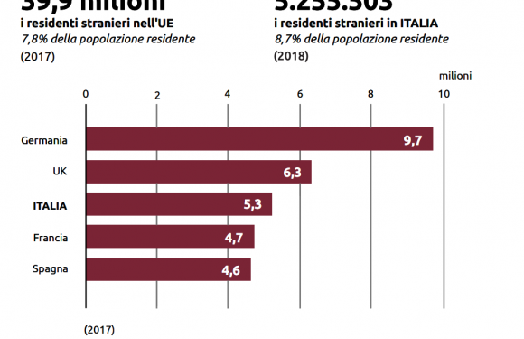 L'immigrazione in Italia: spazio alla realtà dopo un anno di propaganda