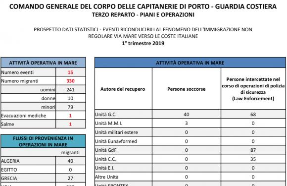 """Se i naufraghi nel Mediterraneo diventano """"persone intercettate in operazioni di polizia"""". Le ricadute sui soccorsi"""