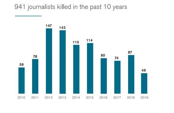 Giornalisti uccisi: nel 2019 l'America Latina è sempre più pericolosa