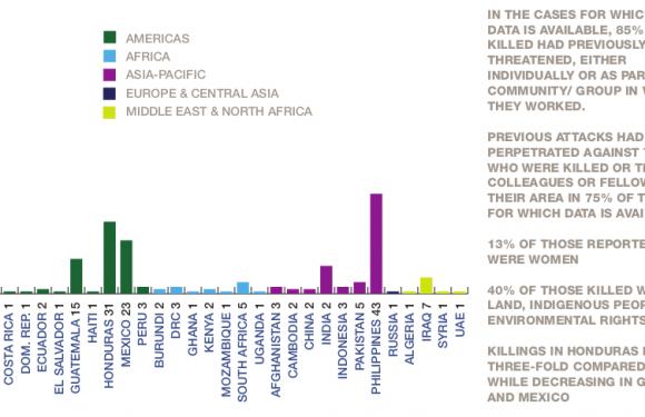 Oltre 300 attivisti per i diritti umani uccisi nel 2019