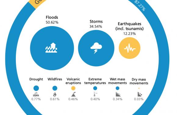 Gli sfollati interni e gli sconvolgimenti del clima che minacciano l'abitabilità dei territori