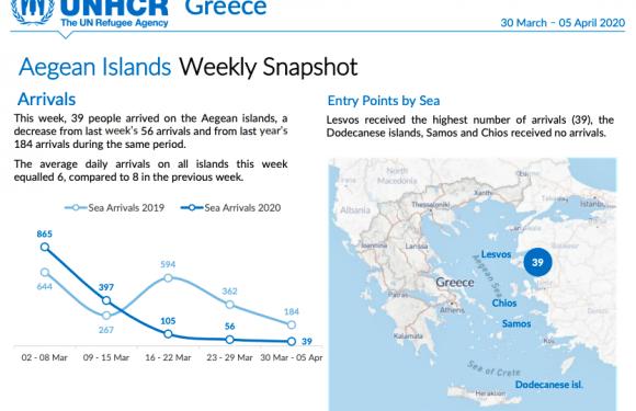 Sulla rotta balcanica la pandemia colpisce i diritti dei migranti