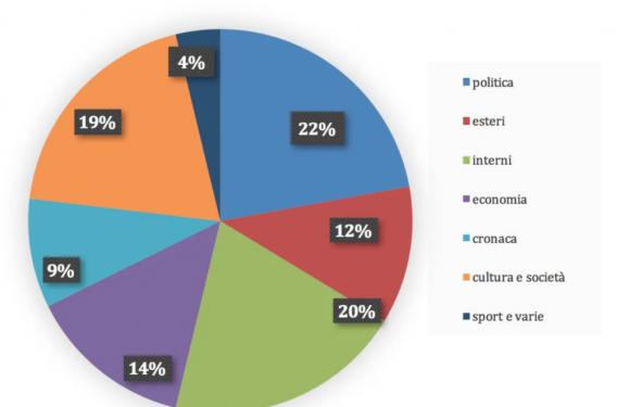 La ripartenza domina le aperture: 19, contro le 14 dedicate alla politica