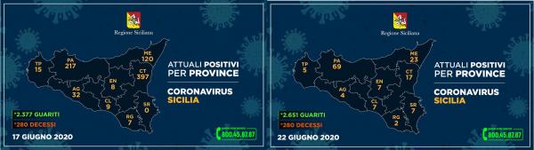 Coronavirus, la Regione Sicilia ha gonfiato i numeri del contagio