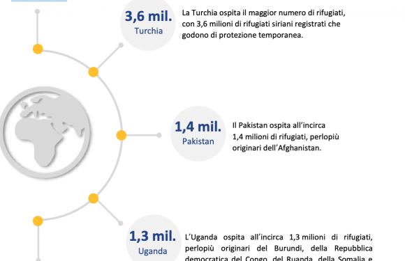 I numeri dell'asilo in Europa. Nessun passo indietro dell'Ue sul patto con la Turchia