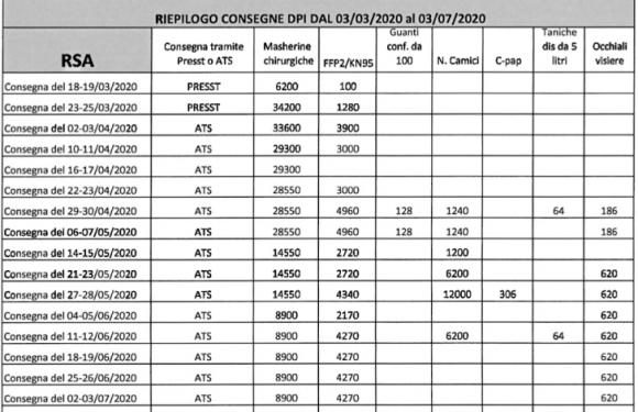 I pazienti positivi al Covid-19 nelle Rsa di Bergamo. Ecco come è andata