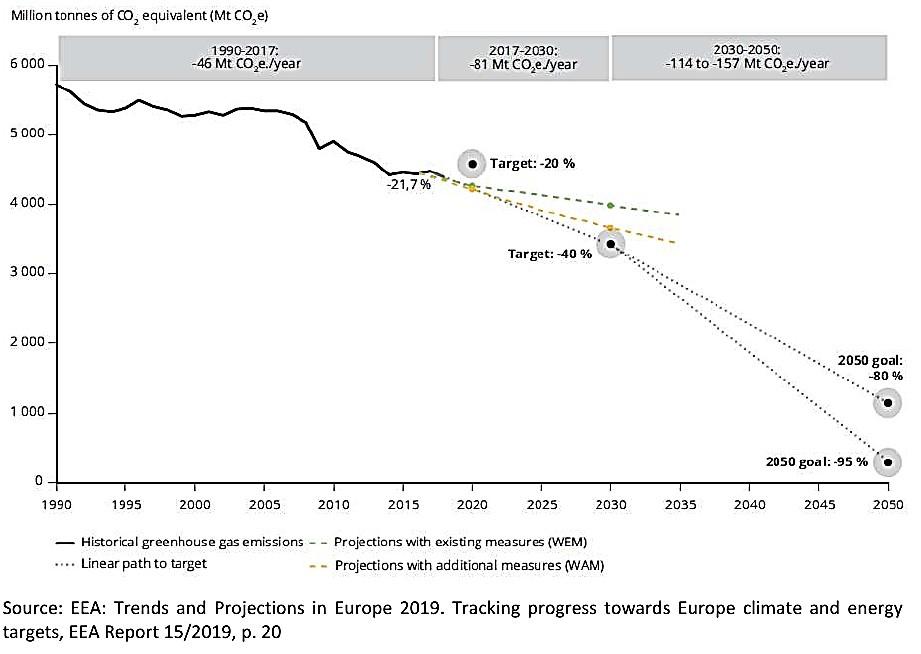 Euromemorandum 2020 Grafico 2