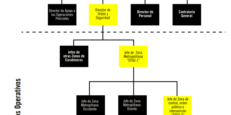 Proteste in Cile: le responsabilità dei vertici della polizia nella violazione dei diritti umani