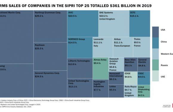 Vendita di armi: si rafforzano le 25 aziende che controllano il mercato globale