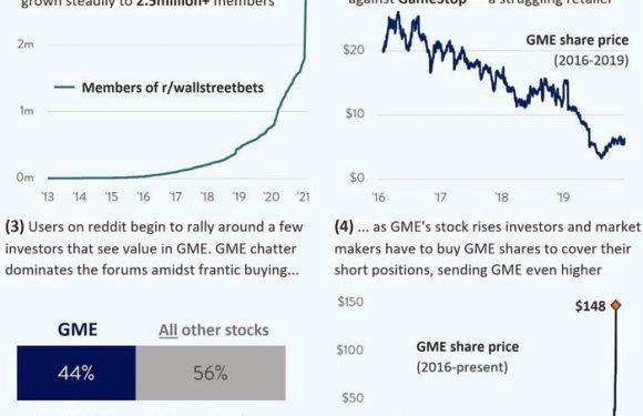 GameStop: i Redditers vs Wall Street. Vi spiego perché è successo