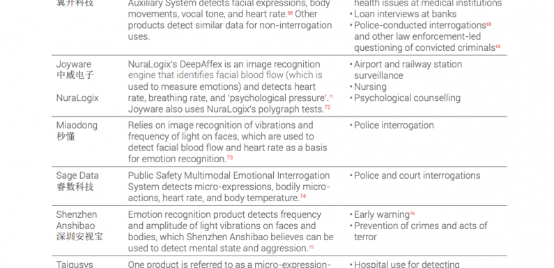 Il riconoscimento facciale e delle emozioni: pseudoscienza in contrasto con i diritti umani