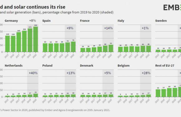 Nel 2020 le energie rinnovabili hanno superato i combustibili fossili: per la prima volta sono la principale fonte di elettricità dell'Unione europea