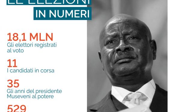 Uganda alle elezioni fra repressioni e indicibili violenze. La sfida del cantante reggae Bobi Wine al presidente Museveni in carica dal 1986