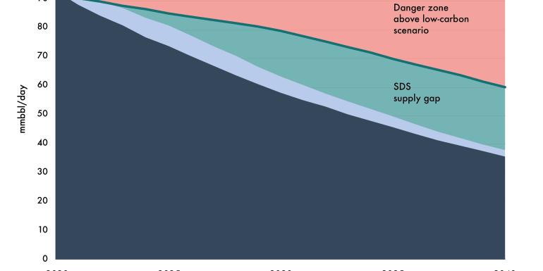 La fine dei Petrostati: perché la costosa dipendenza da gas e petrolio ci riguarda
