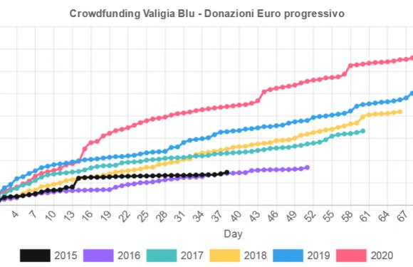 Un crowdfunding da record e il futuro di Valigia Blu