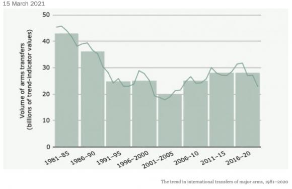 Armi: stabili i trasferimenti internazionali, crescono i flussi in Medio Oriente