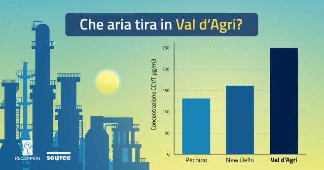 """Il petrolio in Basilicata e quella """"brutta aria"""" che tira in Val d'Agri"""