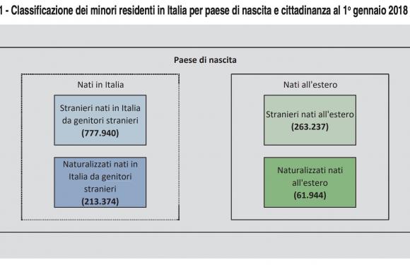 La battaglia per una nuova cittadinanza ai figli di immigrati nati o cresciuti in Italia