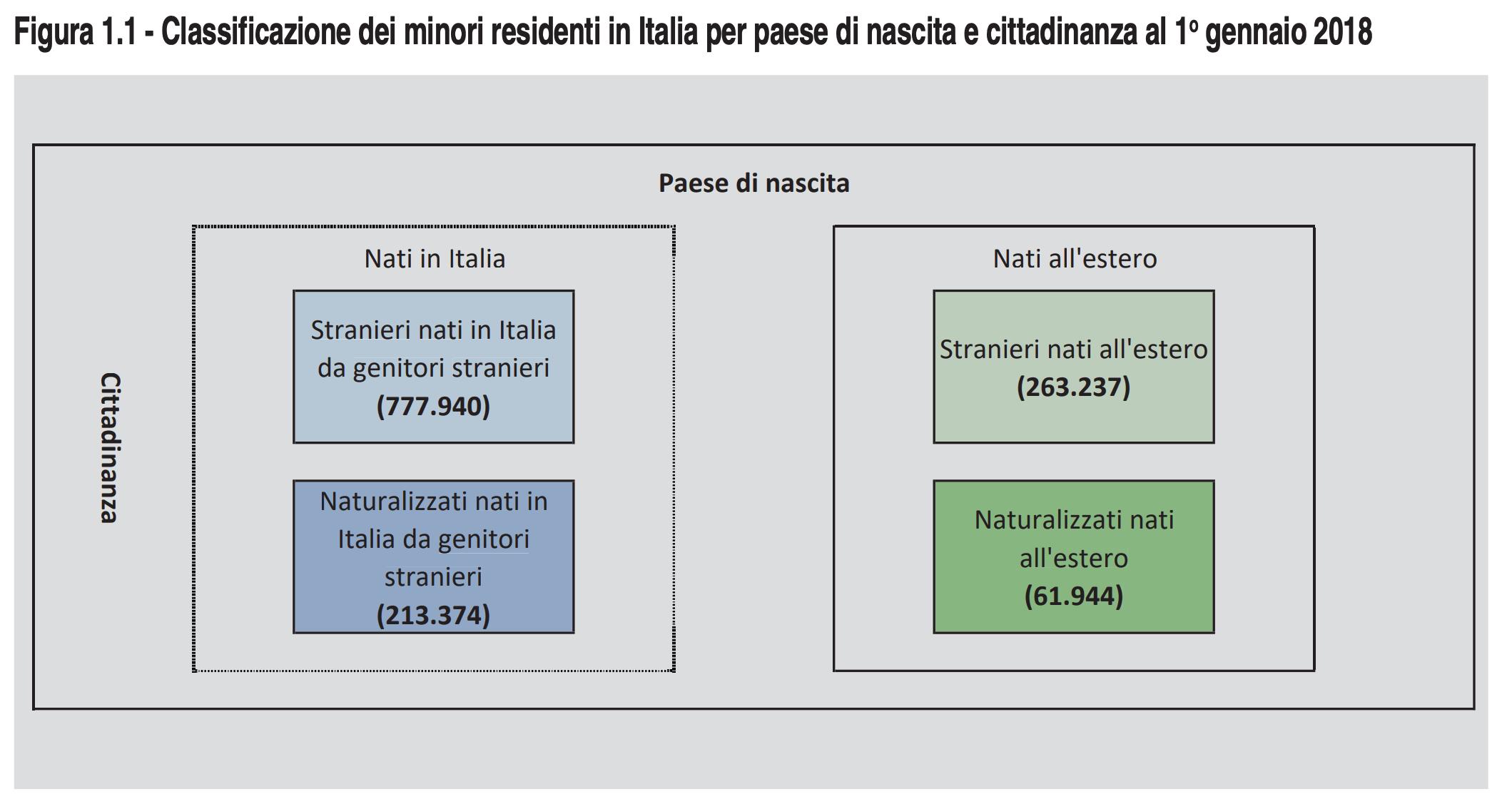 La Battaglia Per Una Nuova Cittadinanza Ai Figli Di Immigrati Nati O Cresciuti In Italia L Unita Punto News