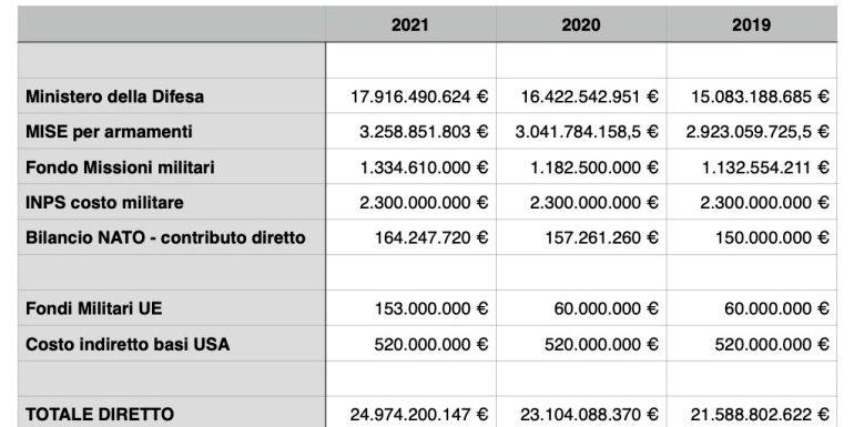 Cresce la spesa militare italiana nel 2021, sfiorando i 25 miliardi di euro