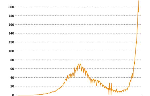 La seconda ondata di Covid-19 ha travolto l'India come uno tsunami