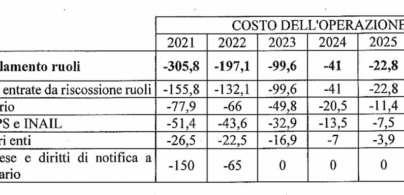 L'Italia fa troppi condoni e ora tocca a Draghi. Studi alla mano, hanno molti più svantaggi che benefici