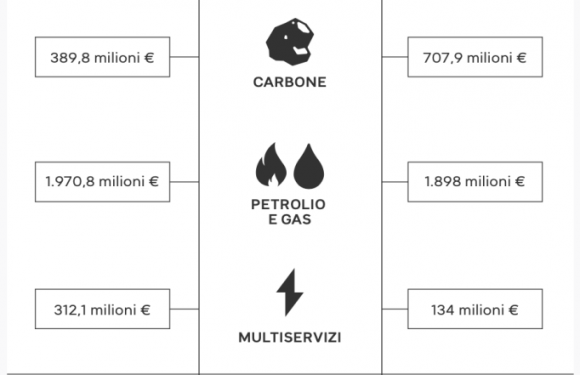 """Perché Intesa Sanpaolo è """"la banca fossile numero uno in Italia"""""""