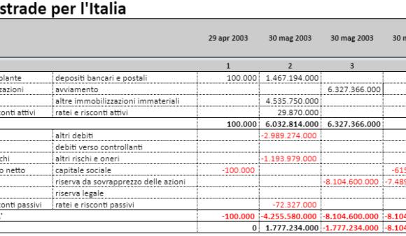 Autostrade per l'Italia, i conti in tasca alla privatizzazione. E a quel che resta della società