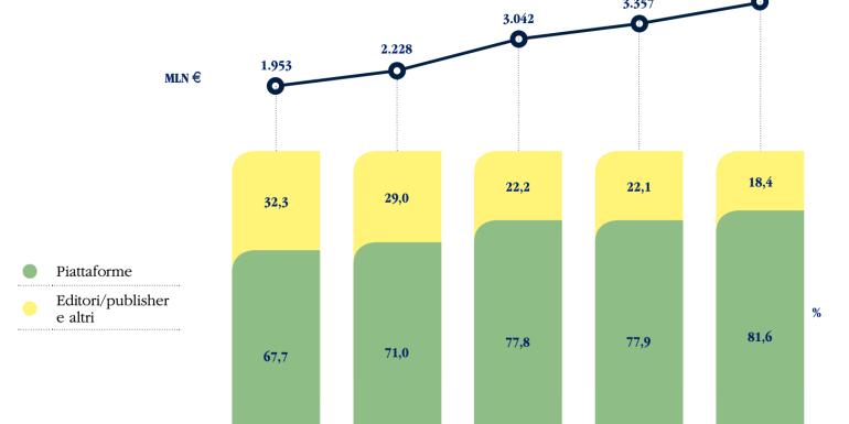 Boom di ricavi e poche tasse: il 2020 di Google e Facebook in Italia. Grazie all'Irlanda